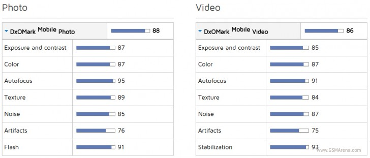 Sony Xperia Z5 ma najlepszy mobilny aparat kiedykolwiek testowany przez DxOMark